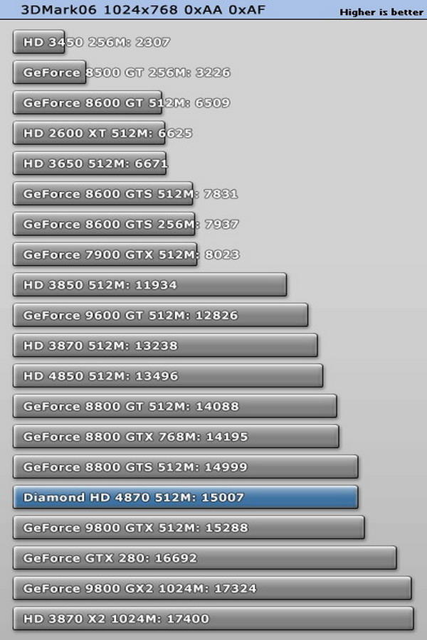 hd 7870 vs gtx 750 ti