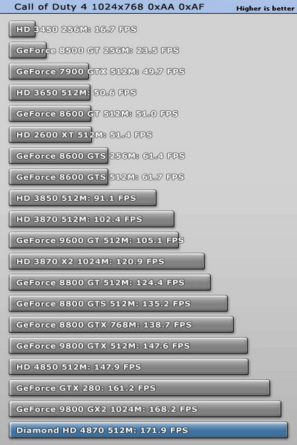 Diamond Radeon HD 4870 512MB
